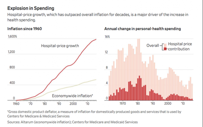 Not Even Hospitals Know True Cost Of Care